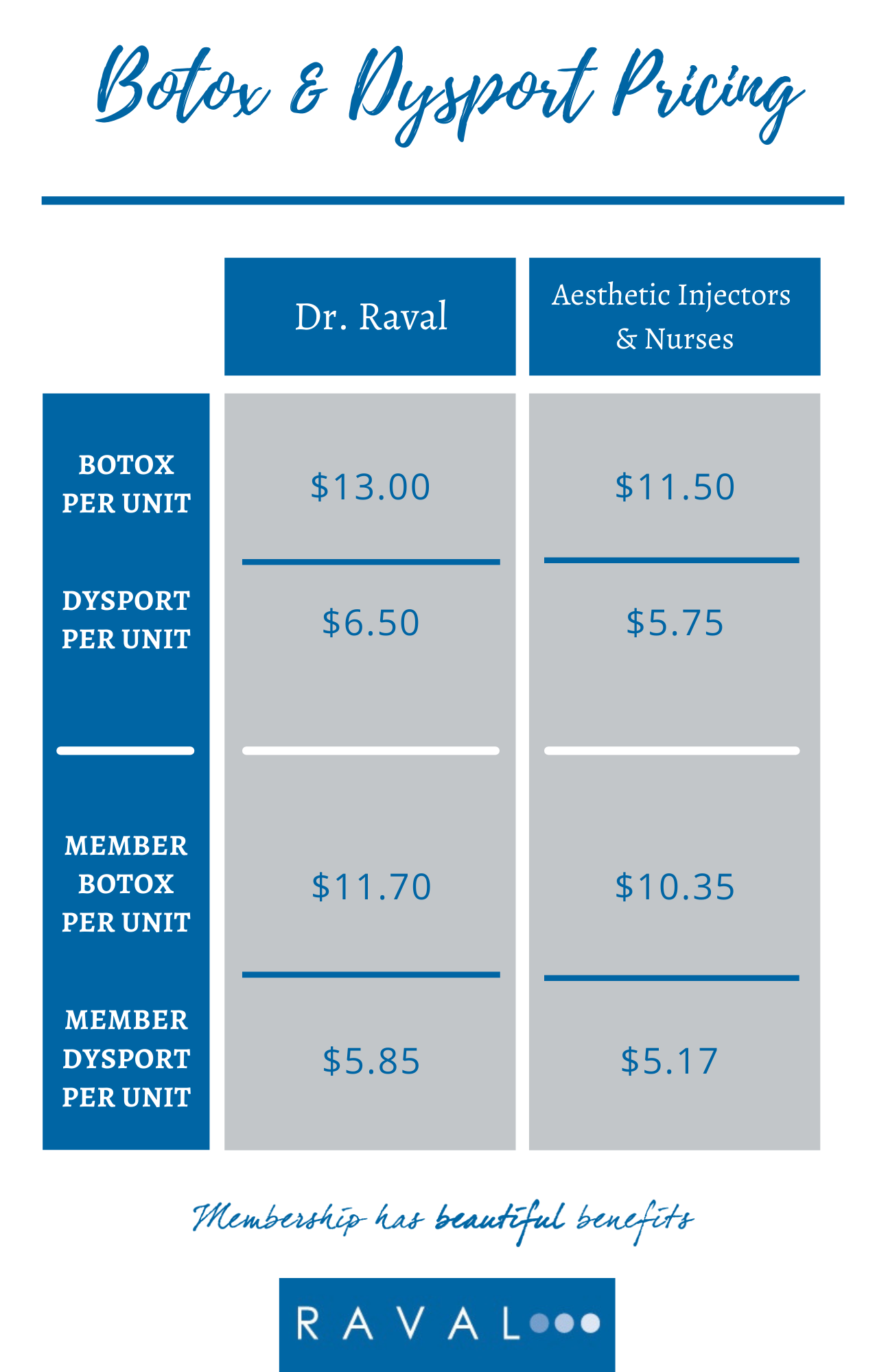 Copy of Pricing Chart for Botox & Dysport
